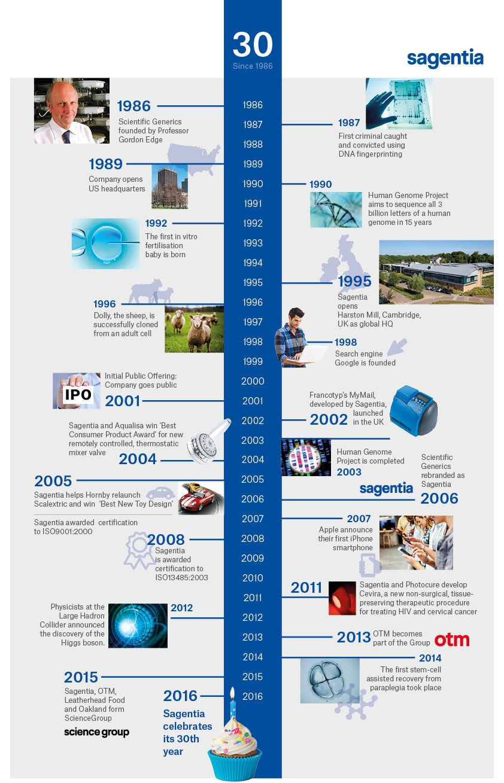 635 30th anniversary infographic_72DPI_small