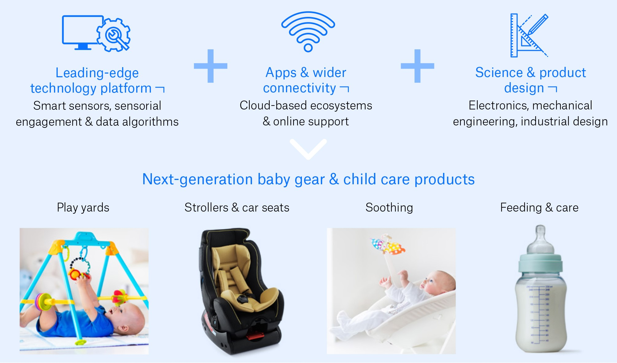 Next-generation child  baby care EDIT