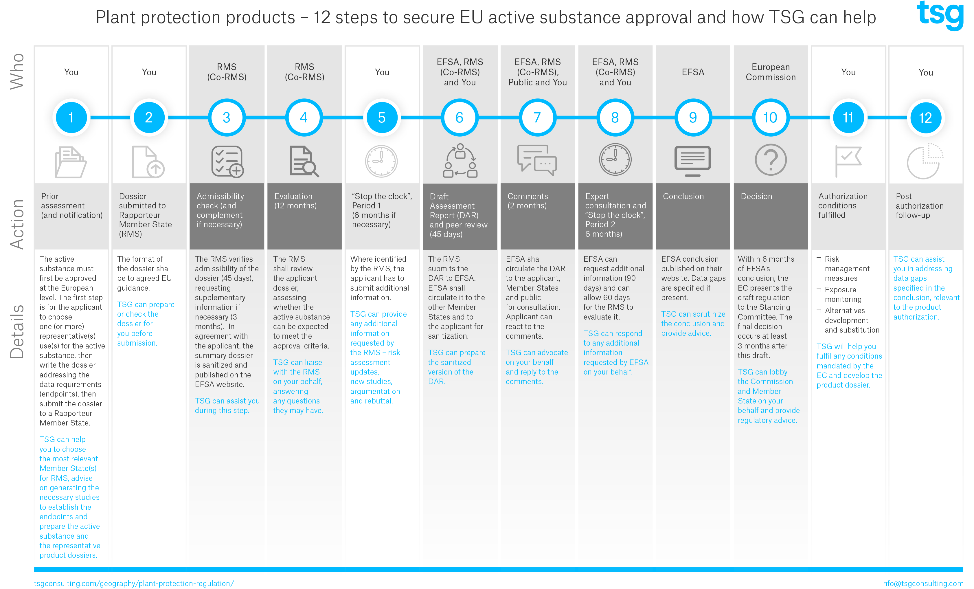 Plant Protection Products - 12 steps to secure EU active substance approval