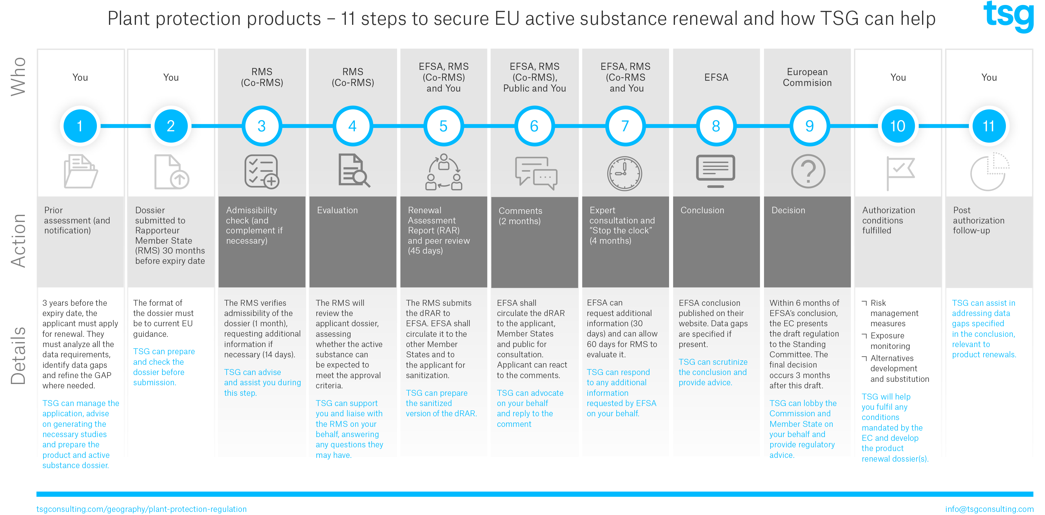 Plant Protection Products - 11 steps to secure EU active substance renewal and how TSG can help