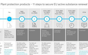 Plant Protection Products - 11 steps to secure EU active substan