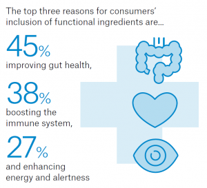Top-3-reasons-for-consumers-inclusion-of-functional-ingredients